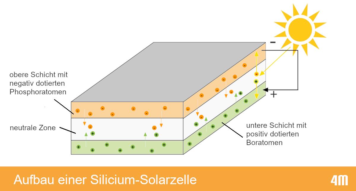 Schema zum Aufbau einer Silicium-Solarzelle