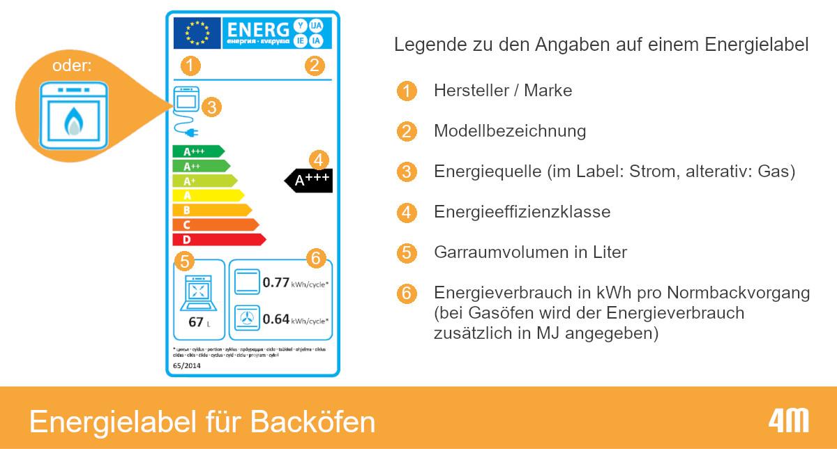 Erklärung zu den Angaben auf dem Energielabel für Backöfen
