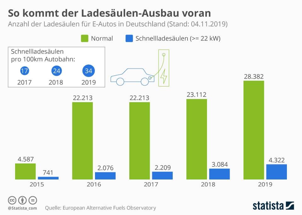 Infografik zur Entwicklung Ladesäulen in Deutschland